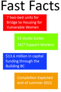 Fast Facts about the New Building